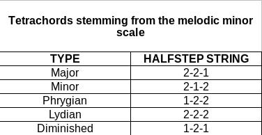 Melodic-minor-scale-tetrachords