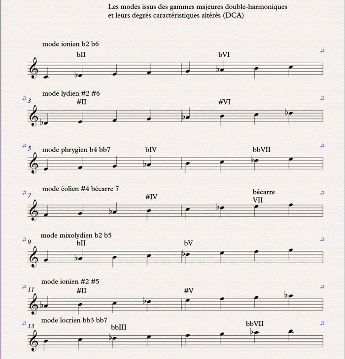 01 modes gamme majeure double-harmonique