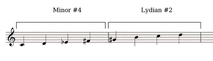 Minor#4-Lydian#2