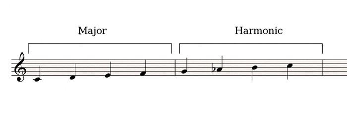 Major-Harmonic