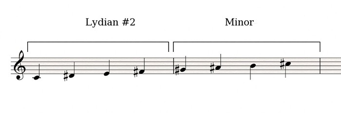 Lydian#2-Minor