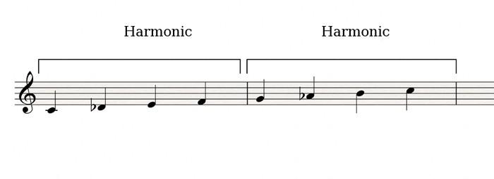Harmonic-Harmonic