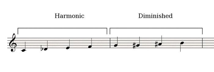 Harmonic-Diminished