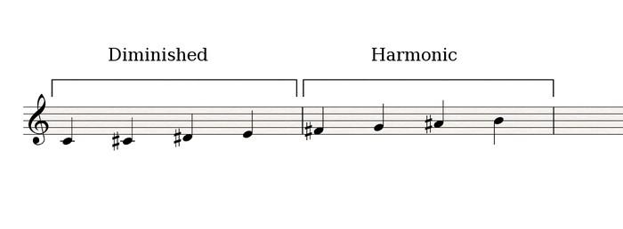 Diminished-Harmonic