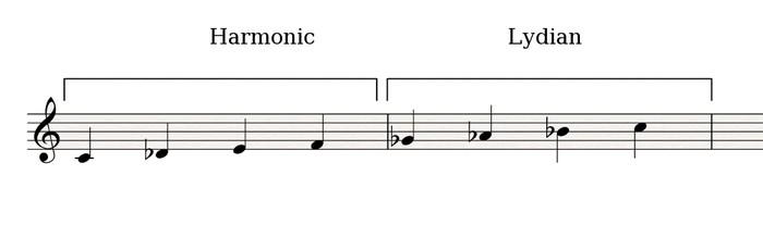 Harmonic-Lydian_semitone