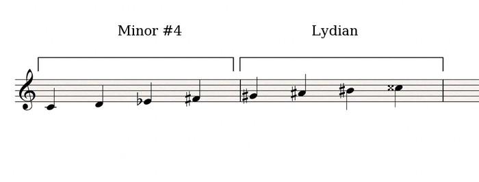 Minor#4-Lydian