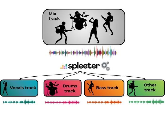 Spleeter 2