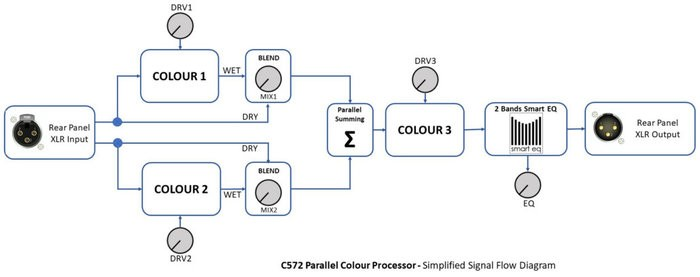 C572-Signal-Flow-Diagram-1030x408