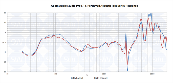 Adam SP5 PAPFR