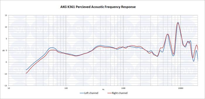 AKG K361 PAPFR