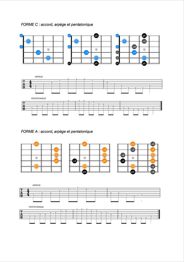 Arobas Music Guitar Pro 7 (69427)