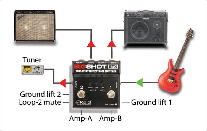 Radial Engineering BigShot EFX (69695)