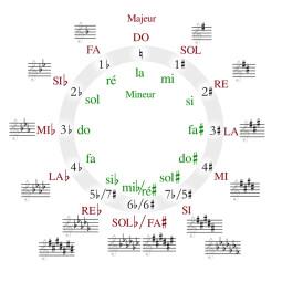 Les bases de l'harmonie musicale