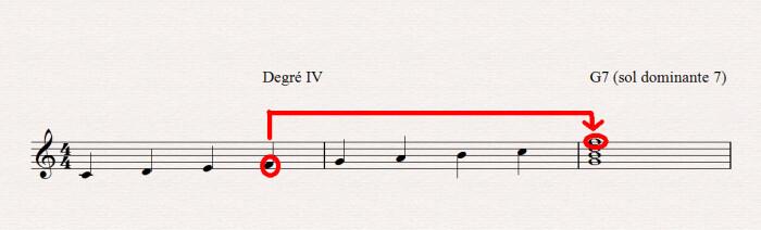 Les accords dans l'harmonie musicale