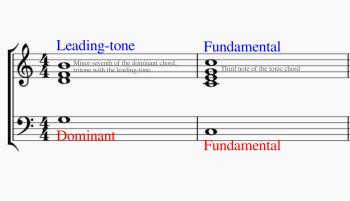 Leading Tone