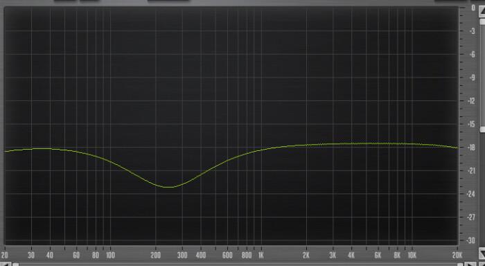 PreSonus StudioLive 16.4.2AI : 48 Eq 225Hz Low Q