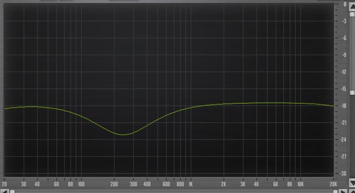 PreSonus StudioLive 16.4.2AI : 47 Eq 225Hz High Q