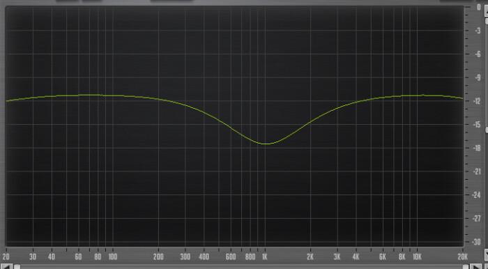 PreSonus StudioLive 16.4.2AI : 44 Eq 960Hz Low Q