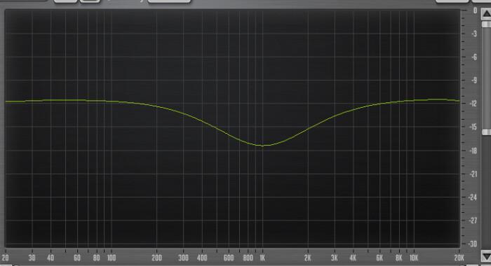 Yamaha 01V96i : 59 Eq, 1KHz, Q 0,7, 6dBs