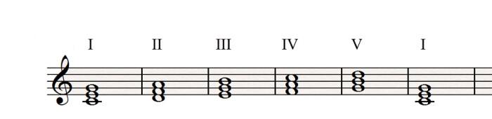 I II III IV V I