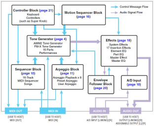 Yamaha Montage 6 : Montage 3diag 1 Signal Flow.JPG
