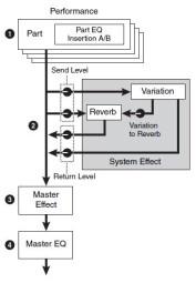 Yamaha Montage 6 : Montage 3diag 3 FXs.JPG