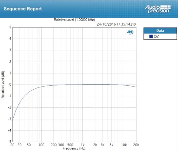 Zoom U-44 : deviation mic
