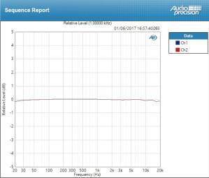 Apogee Element 88 : Deviation Line ±0,085 dB