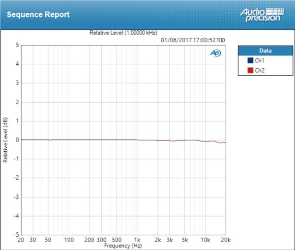 Apogee Element 88 : Deviation Mic ±0,090 dB