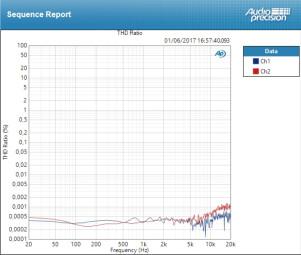 Apogee Element 88 : THD Line