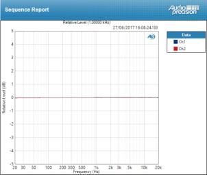 Mackie Big Knob Passive : Deviation à 8dB = ±0,025 dB