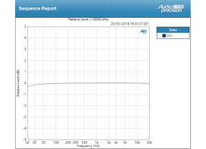 deviation mic ±0,162 dB