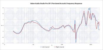 Adam SP5 PAPFR