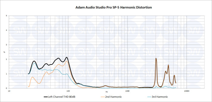 Adam SP5 THD