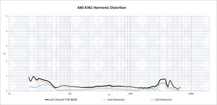 AKG K361 THD