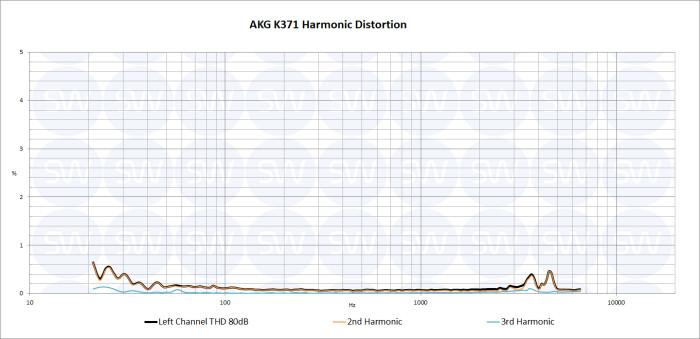 AKG K371 THD