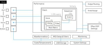 Essence FM_3schema Architecture