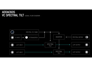 ADDAC System ADDAC605 Spectral Tilt