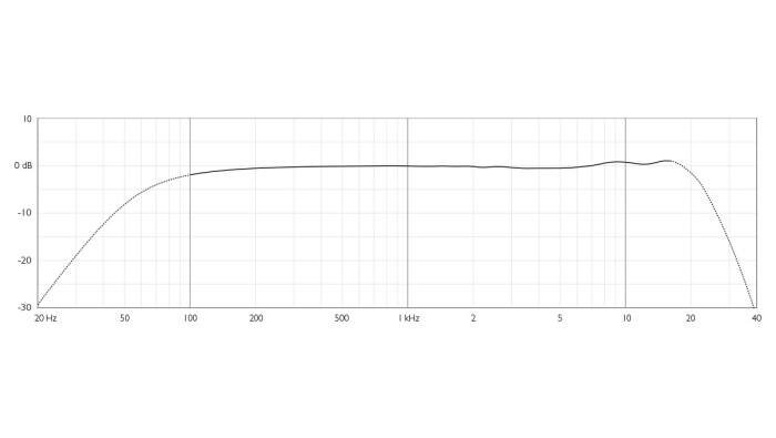 DPA 2028 frequency-response