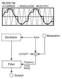 Opsix_3diag 04 Osc FM Filter.JPG