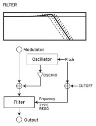 Opsix_3diag 03 Osc Filter.JPG
