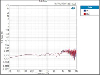 Antelope Audio Orion Studio Synergy Core : TEST 6
