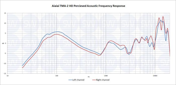 Aiaiai TMA-2 HD : TMA-2 HD PAPFR