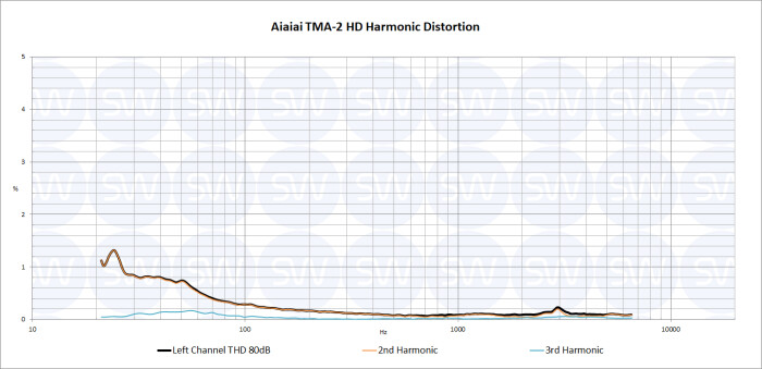 Aiaiai TMA-2 HD : TMA-2 HD THD