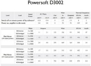 Powersoft Digam 3002