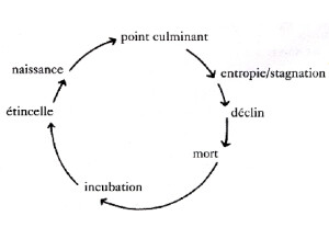 cycle-creativite