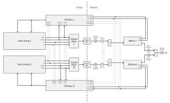 C15_3schemas 03 signal flow dual.JPG