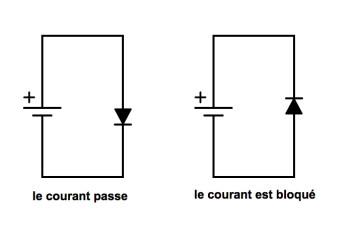 3 - diode en courant continu